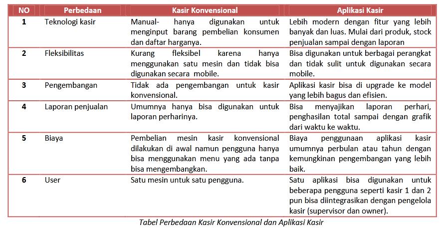 Tabel Perbedaan Kasir Konvensional dan Aplikasi Kasir