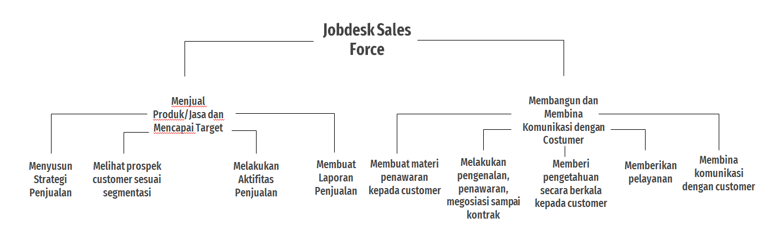 Tugas sales force