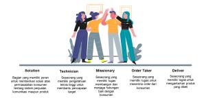 Klasifikasi Peran Sales Force